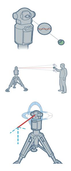 laser tracker diagram